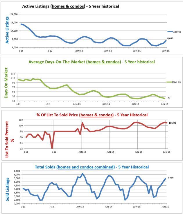 Average Home Price & Market Trends Report