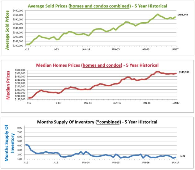 March 2017 Home Price Report Denver Co