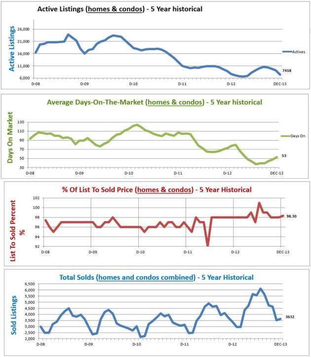 Home Price Report Denver CO