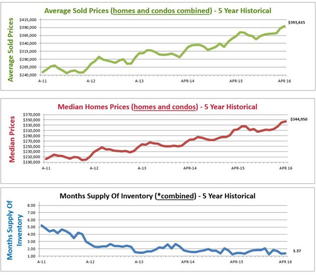 housing market graphs denver co