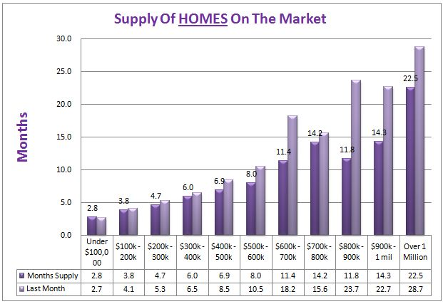 Denver Home Listings Declining