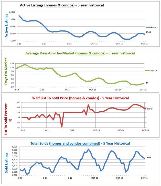 December 2015 Home Price Report Denver Co