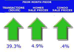 arrow chart home sales