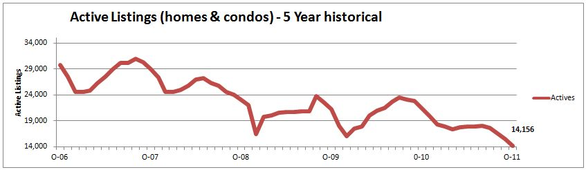 Denver Home Listings Are Declining