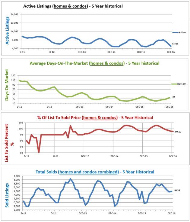 February 2017 Home Price Report Denver Co