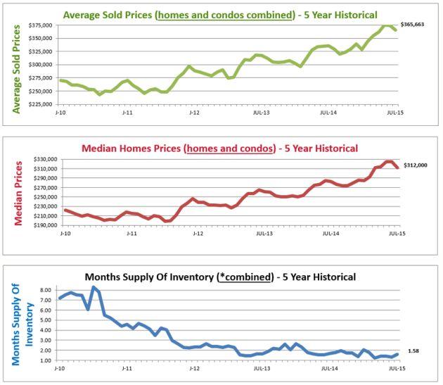 September 2015 Home Price Report Denver Co