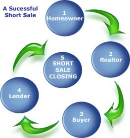 short sale process