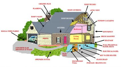 Are new home inspections worth the money you spend on them for Unique home inspection names